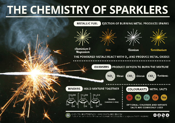chemistry of sparklers